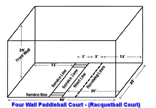 Racquetball Court Dimensions Related Keywords